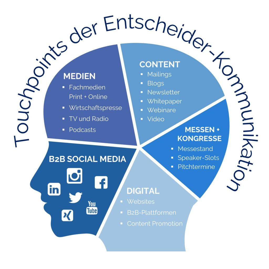 PLÜCOM Touchpoints Entscheider-Kommunikation B2B-Marketing