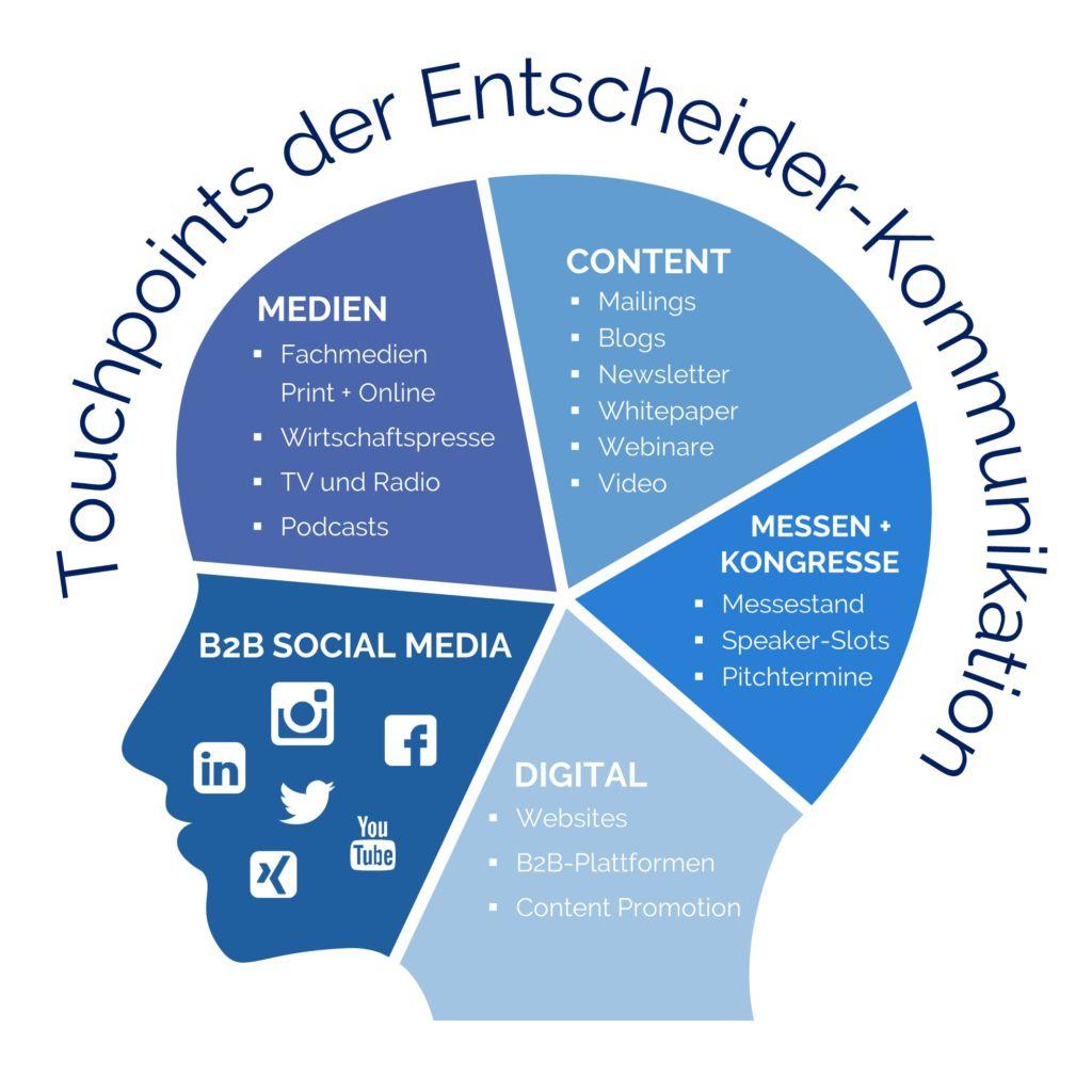 PLÜCOM Touchpoints Entscheider-Kommunikation B2B-Marketing